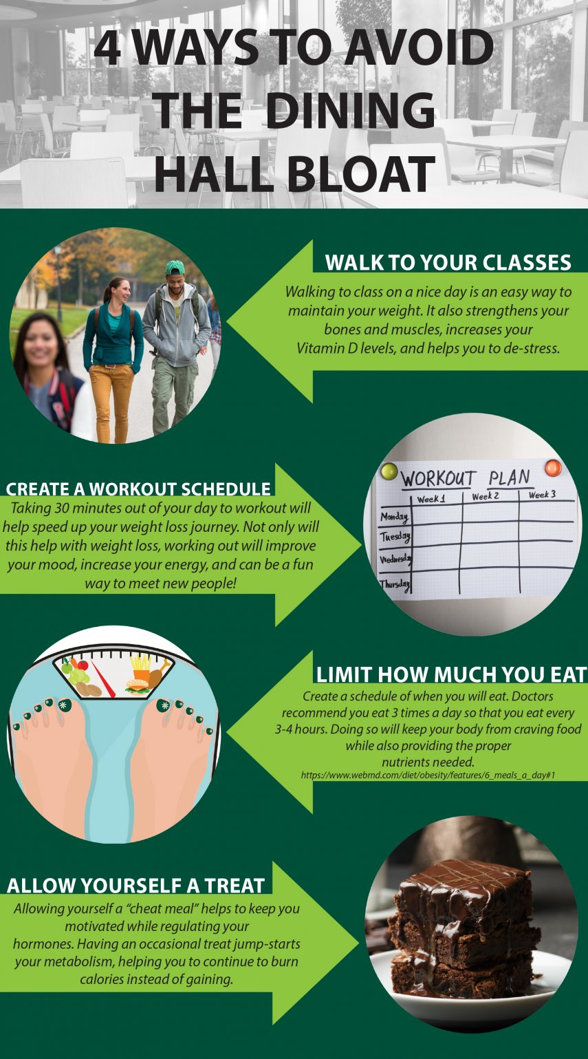 Infographic: 4 Ways to Avoid the Dining Hall Bloat